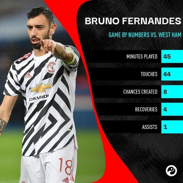 Bruno Fernandes w meczu z West Hamem wykreaował aż 8 sytuacji bramkowych