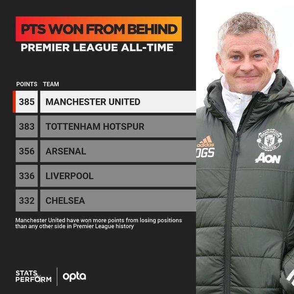 Man Utd zdobył najwięcej punktów w historii Premier League w spotkaniach, w trakcie których jako pierwszy tracił bramkę