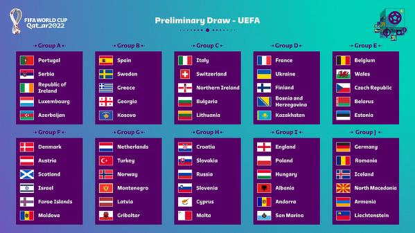 Grupy Eliminacji Mistrzostw Świata w Katarze 2022