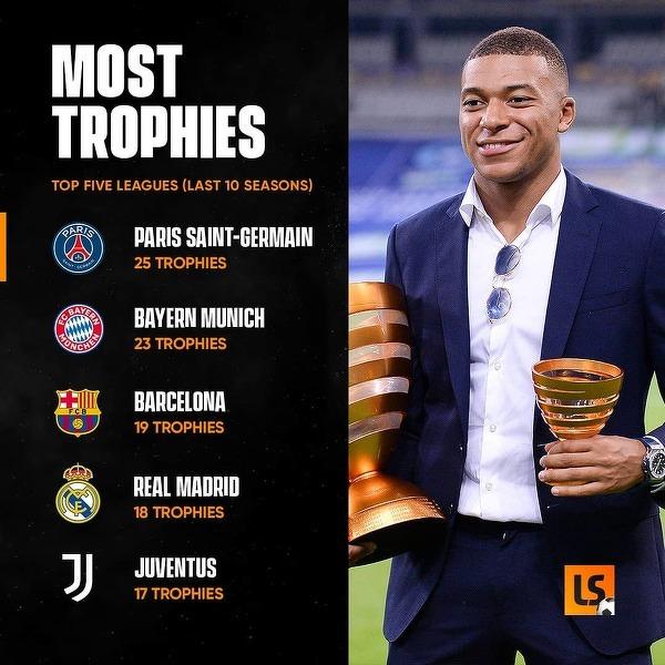 Drużyny z największą liczbą trofeów w ostatnich 10 latach
