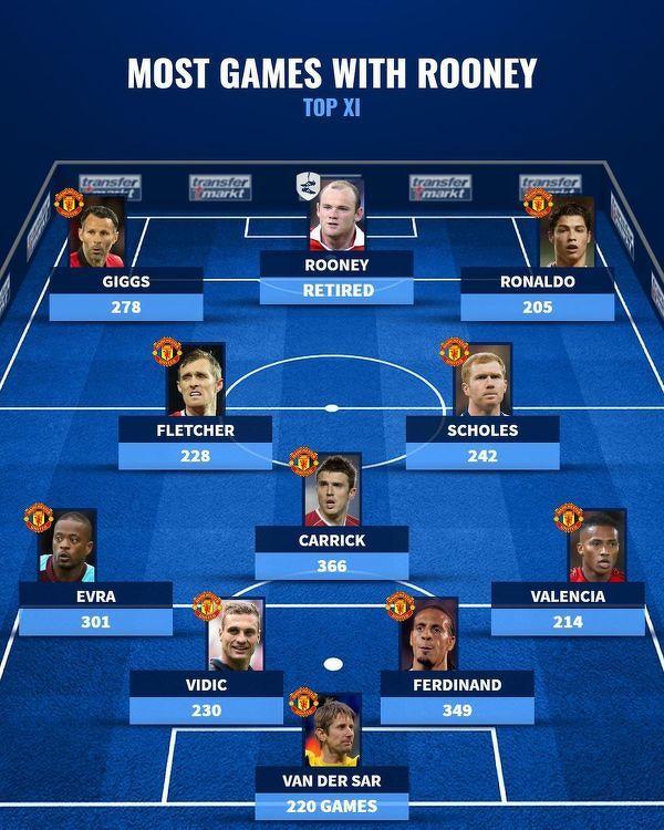 Z tymi piłkarzami Rooney rozegrał najwięcej spotkań