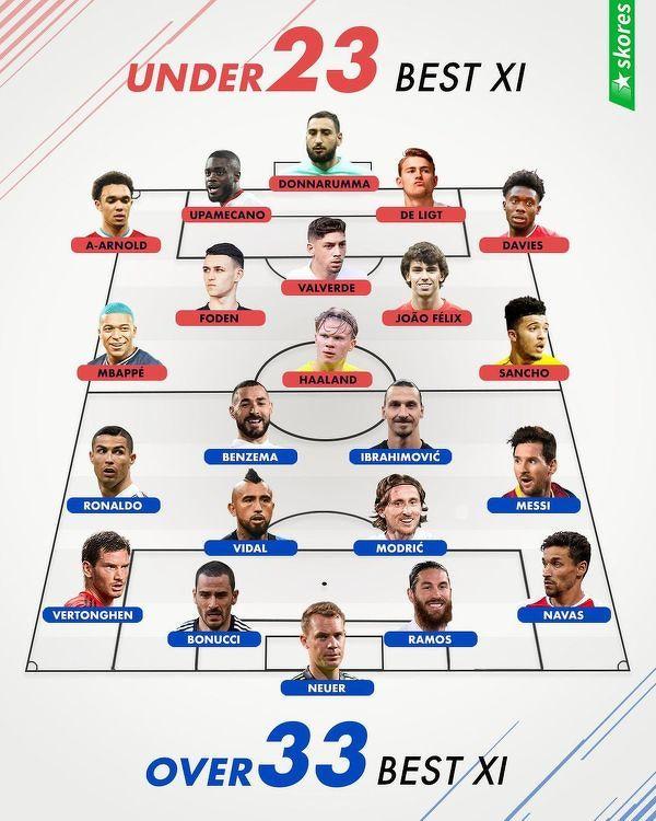U23 vs +33 - Która drużyna lepsza?