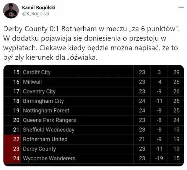 Fatalna sytuacja Derby County