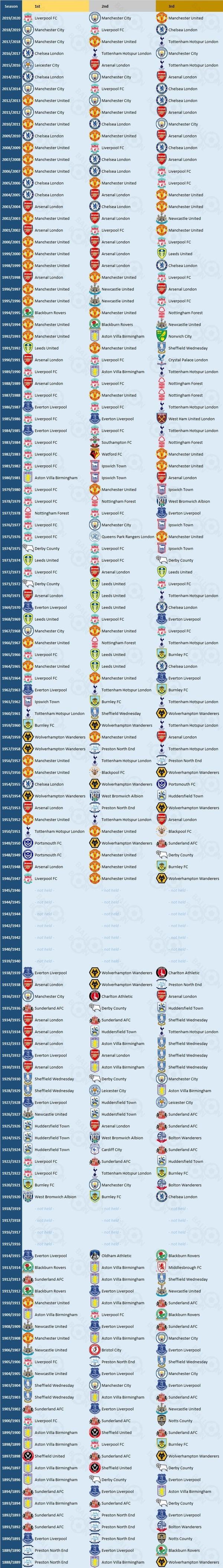 Medaliści Mistrzostw Anglii w piłce nożnej na przestrzeni lat
