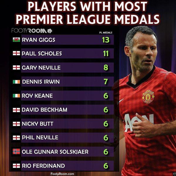Ci piłkarze zdobyli najwięcej tytułów mistrza Anglii