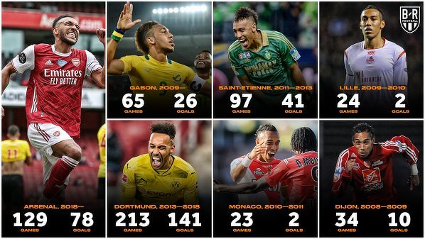 Aubameyang zdobył już 300. goli w trakcie swojej kariery