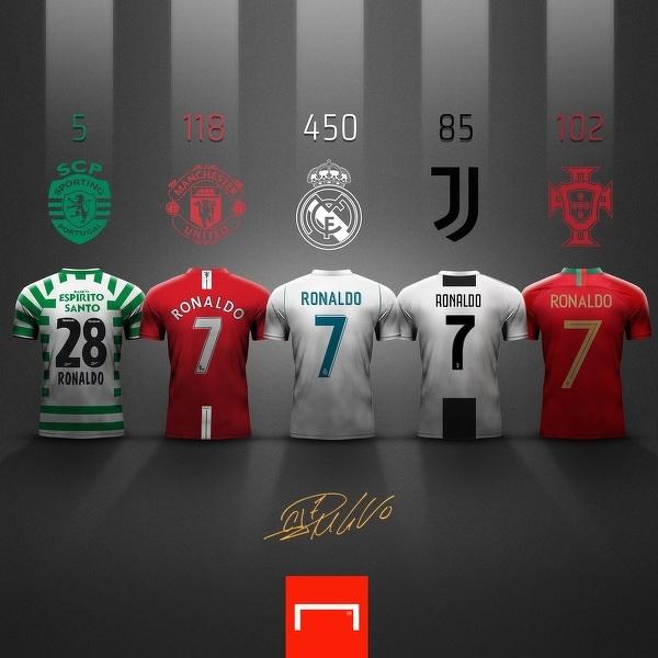 760 bramek Ronaldo