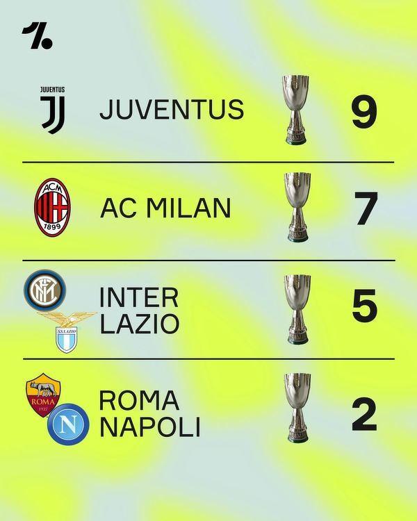 Najwięcej triumfów w Superpucharze Włoch
