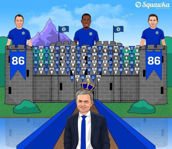 Chelsea nadal z rekordem