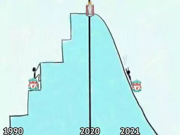 Podsumowanie formy Liverpoolu w ostatnich latach