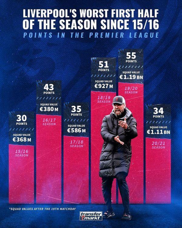 Najgorsza połowa sezonu Liverpoolu od 5 lat