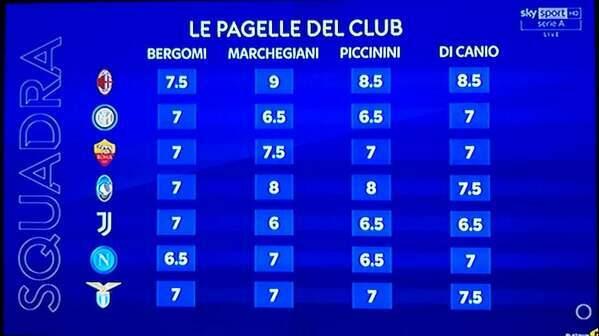 Oceny włoskich ekspertów ze Sky Sport za pierwszą połówkę sezonu Serie A