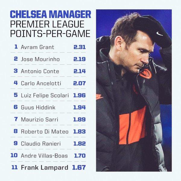 Trenerzy Chelsea z najlepszą średnią punktów na mecz