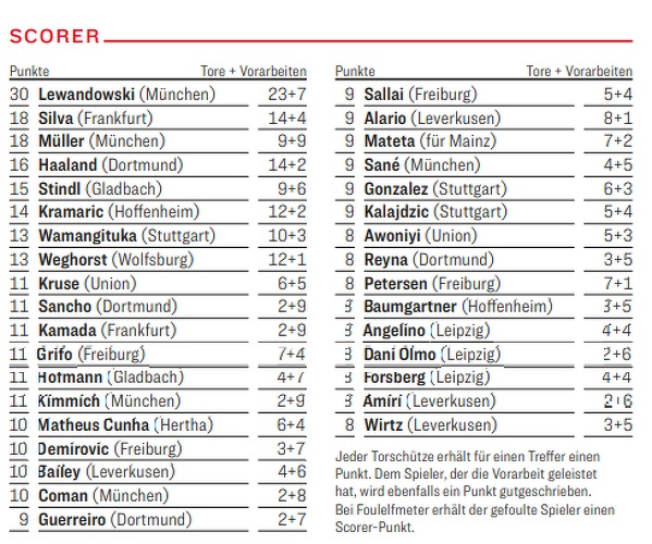 Lewy jest zdecydowanym liderem w punktacji kanadyjskiej po 18. kolejkach w Bundeslidze