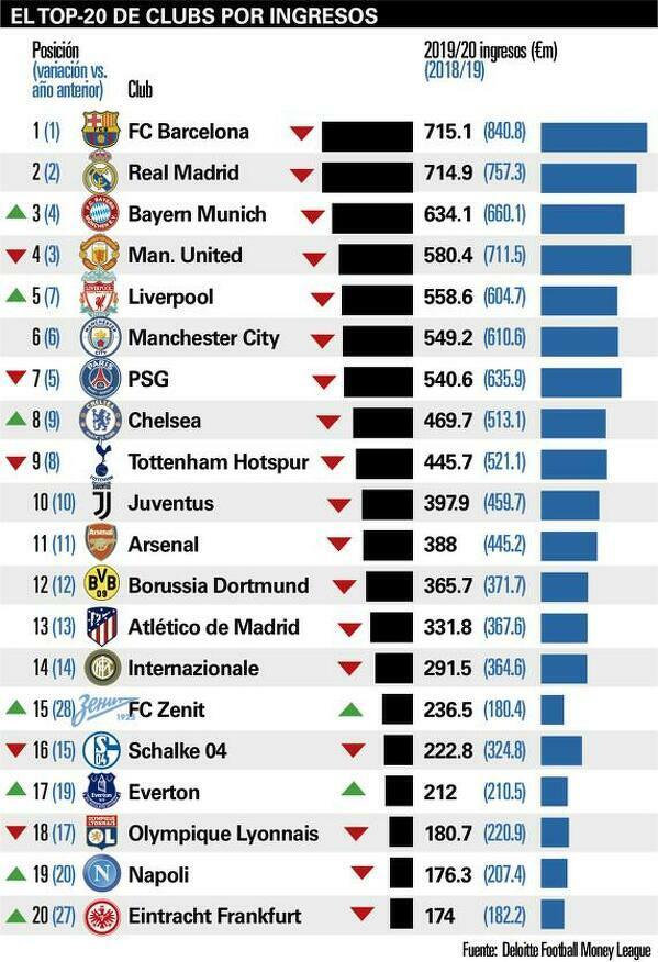 Kluby z największymi dochodami za sezon 19/20 według Mundo Deportivo