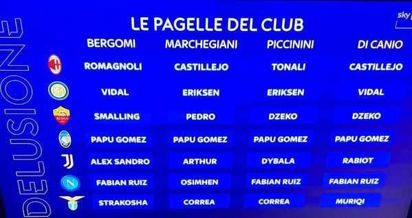 Największe rozczarowania z klubów Top 7 Serie A według dziennikarzy Sky