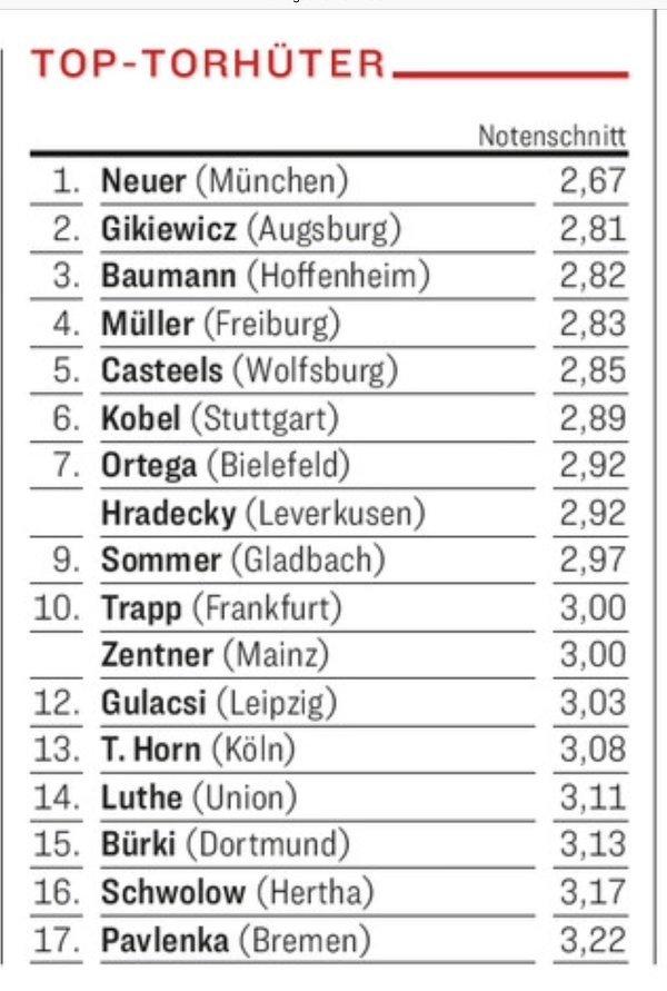 Rafał Gikiewicz według not Kickera to drugi najlepszy bramkarz w Bundeslidze