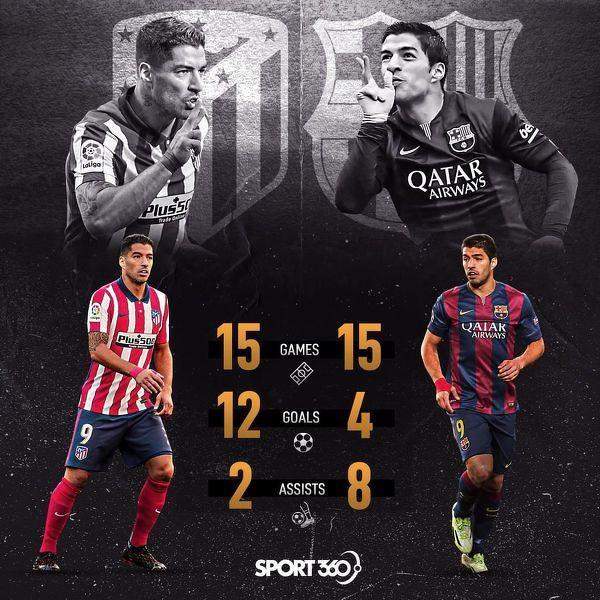 Porównanie pierwszych 15 spotkań Luisa Suareza w Barcelonie i Atletico