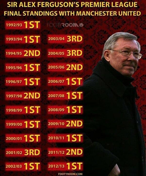 Miejsca na których kończył sezon Manchester United w Premier League pod wodzą Sir Fergusona