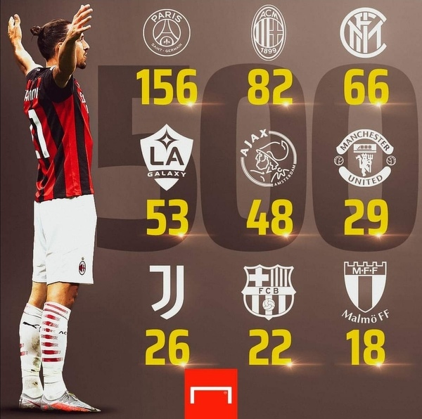 500 gol Zlatana Ibrahimovicia w całej karierze.