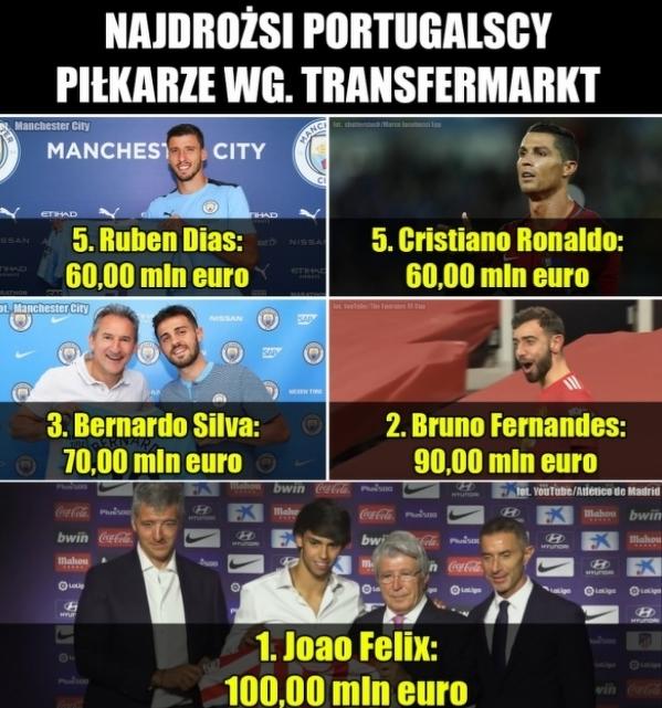 Najdrożsi Portugalscy  piłkarze