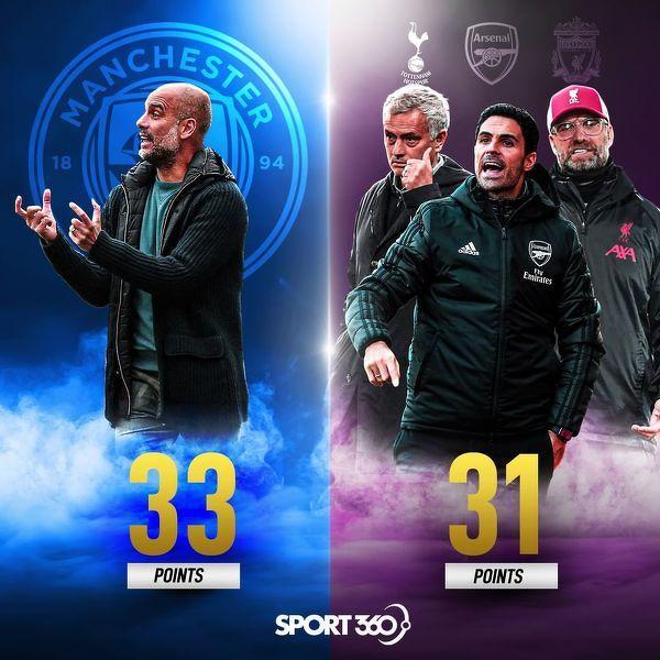 Manchester City zdobył w 2021 roku więcej punktów niż Tottenham, Arsenal i Liverpool łącznie