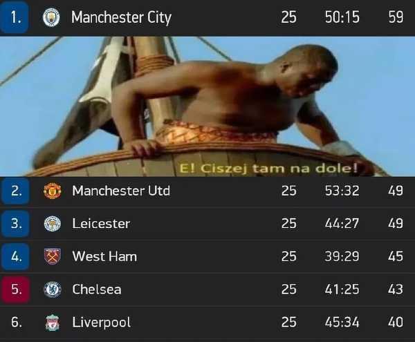Manchester City nie ma sobie równych w tym sezonie