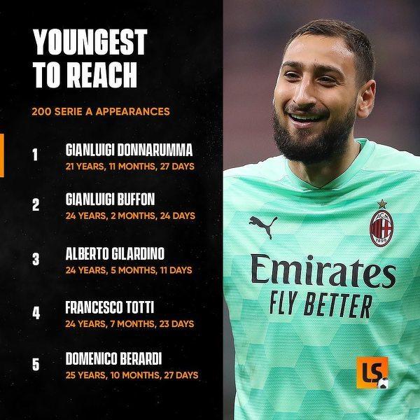 Najmłodsi piłkarze którzy dobili do 200 meczów w Serie A