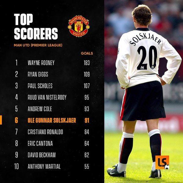 Najlepsi strzelcy Manchesteru United w erze Premier League