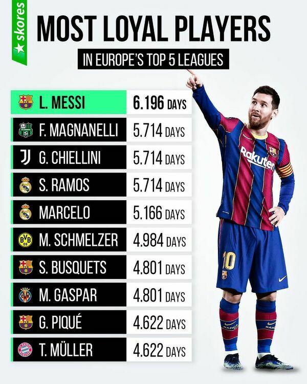 Piłkarze z najdłuższym stażem w klubach pięciu najsilniejszych lig