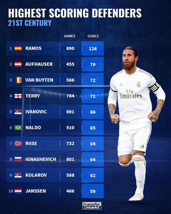 Najwięcej bramek wśród obrońców w XXI wieku