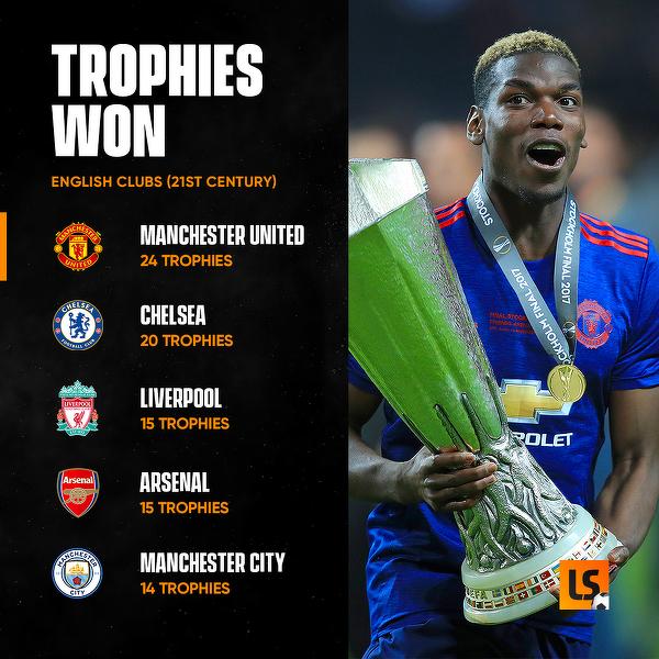 Angielskie drużyny, które zdobyły najwięcej trofeów w XXI wieku