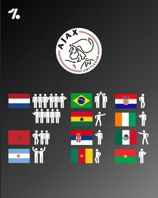 Kadra Ajaxu według narodowości