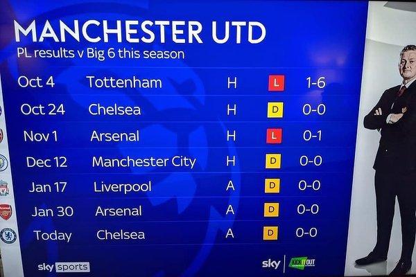 Wyniki Manchesteru United z drużynami z Big Six