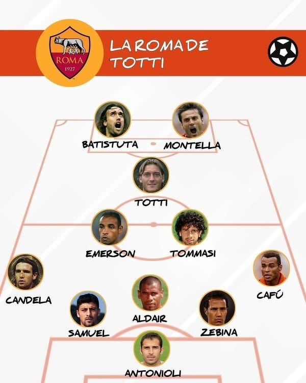 Podstawowa jedenastka Romy z mistrzowskiego sezonu 2000/01