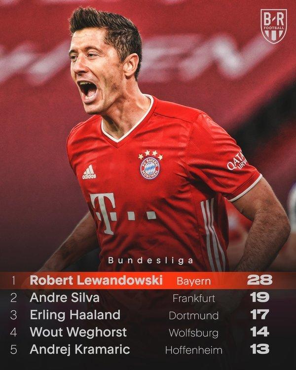 """Najlepsi strzelcy tego sezonu Bundesligi. """"Lewy"""" nie ma sobie równych"""