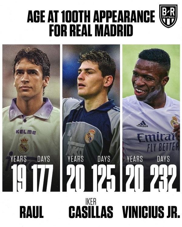 Najmłodsi piłkarze, którzy rozegrali 100 meczów w barwach Realu