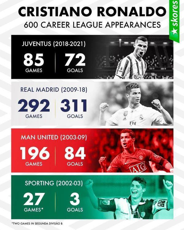 600 ligowych spotkań w karierze Cristiano