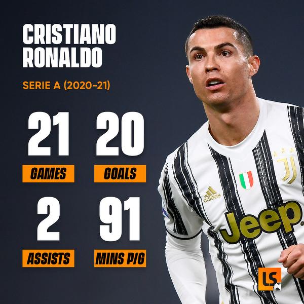 Cristiano Ronaldo w obecnym sezonie Serie A
