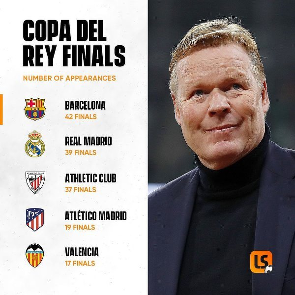 Najwięcej występów w finałach Copa Del Rey