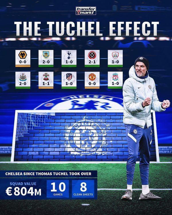 Tuchel zbudował skuteczny mur obronny w Chelsea