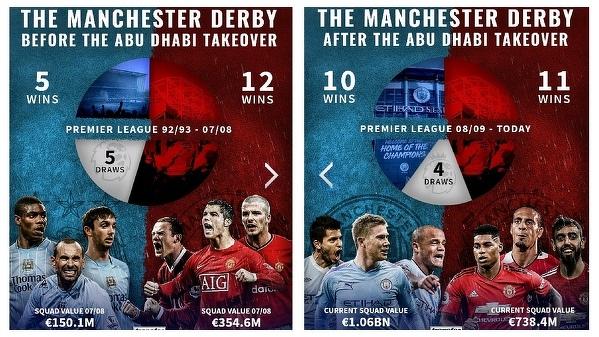 Historia derbów Manchesteru w erze Premier League