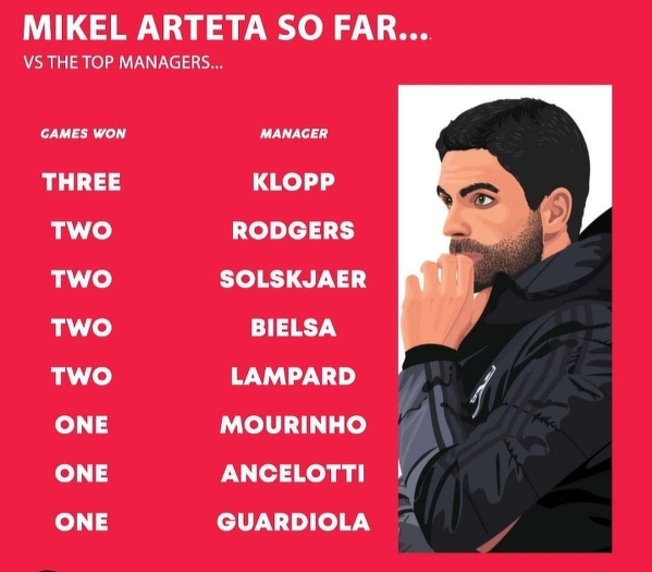 Mikel Arteta vs topowi trenerzy