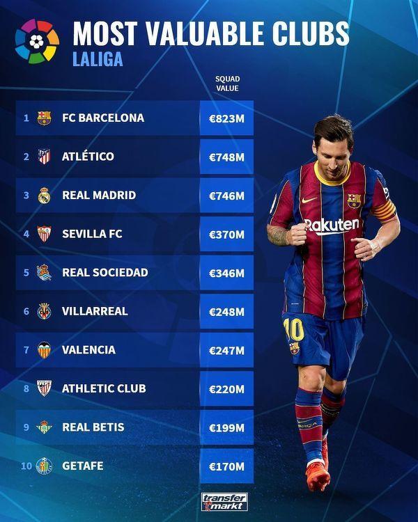 Najwyżej wyceniane kadry klubów La Liga