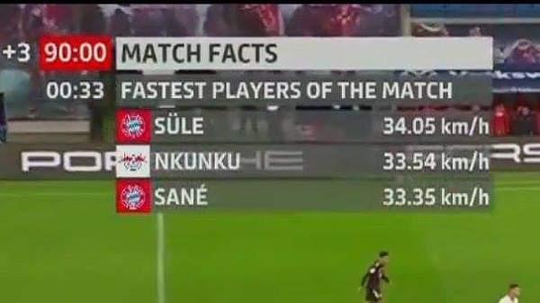 Niklas Süle najszybszy w meczu z Lipskiem