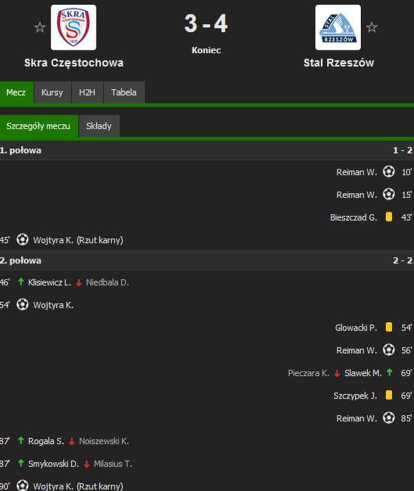 Taki wynik a gole strzelało tylko dwóch zawodnikow.