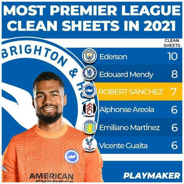 Najwięcej czystych kont w Premier League w 2021 roku