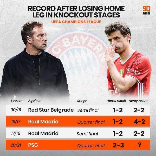 Bayern zawsze odpadał z rozgrywek Ligi Mistrzów gdy w fazie pucharowej przegrywał pierwszy mecz u siebie