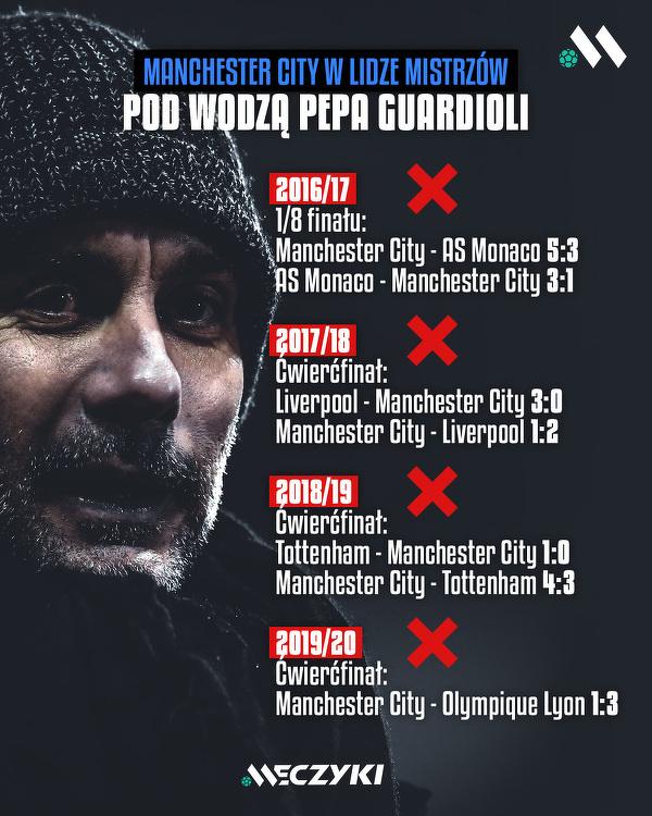 Manchester City da radę awansować do półfinału Ligi Mistrzów?