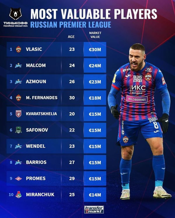 Najwyżej wyceniani piłkarze rosyjskiej Premier League